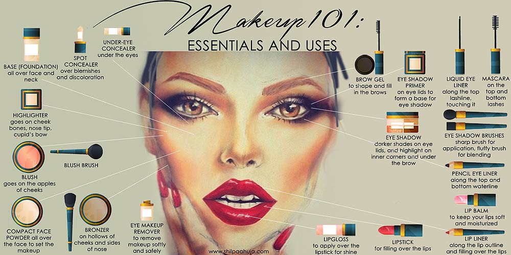makeup_101_basics_must_have_products_essential_uses_every_girl_beginner_items_use_for_infographic