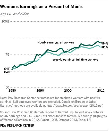 narrowing_gender_age_gap_us_bureau_of_labour_statistics_1980-2012_womens_pay_earnings_vs_mens_percentage_weekly