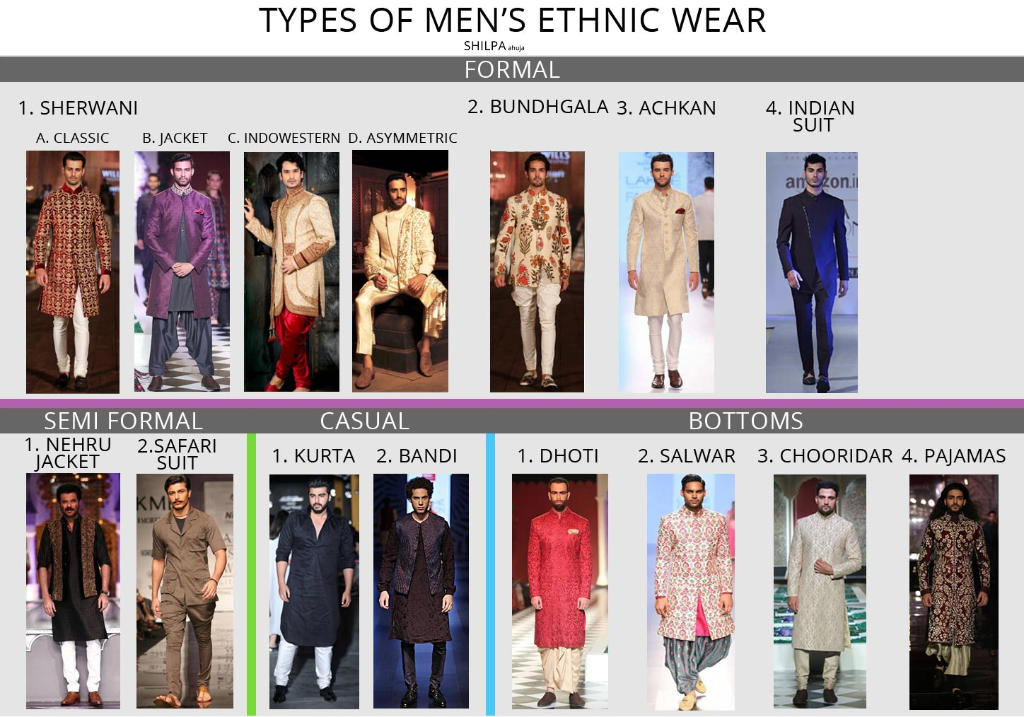 Indian wear for men complete guide to types of men 39 s ethnic wear Fashion style categories list