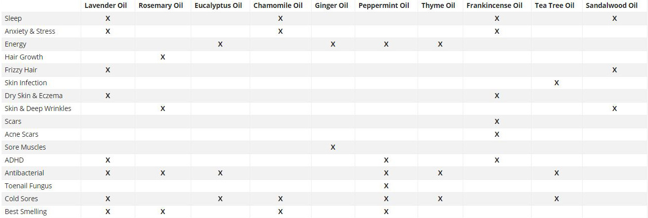 essential-oils-table-best-lavender-checklist