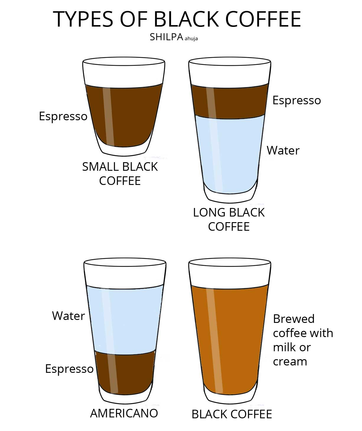 types-of-coffee-long-black-americano-espresso