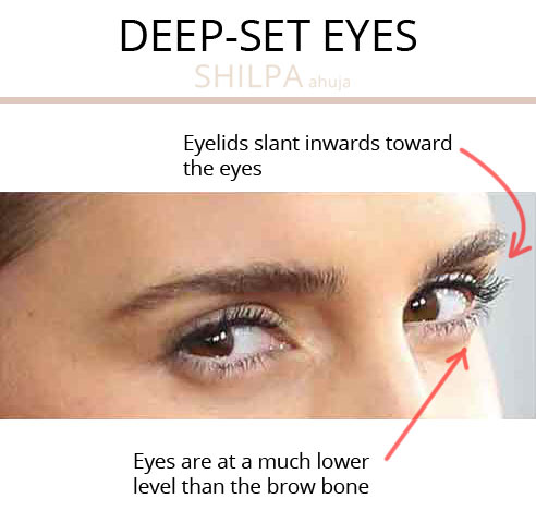 What's Your Eye Shape different types deep-set-eyes
