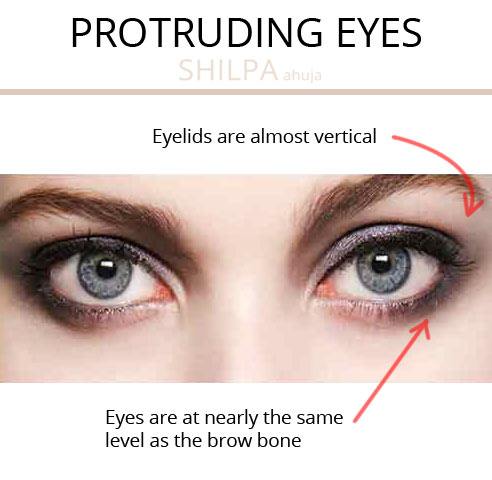 how to find your eye shape quiz eye type protruding