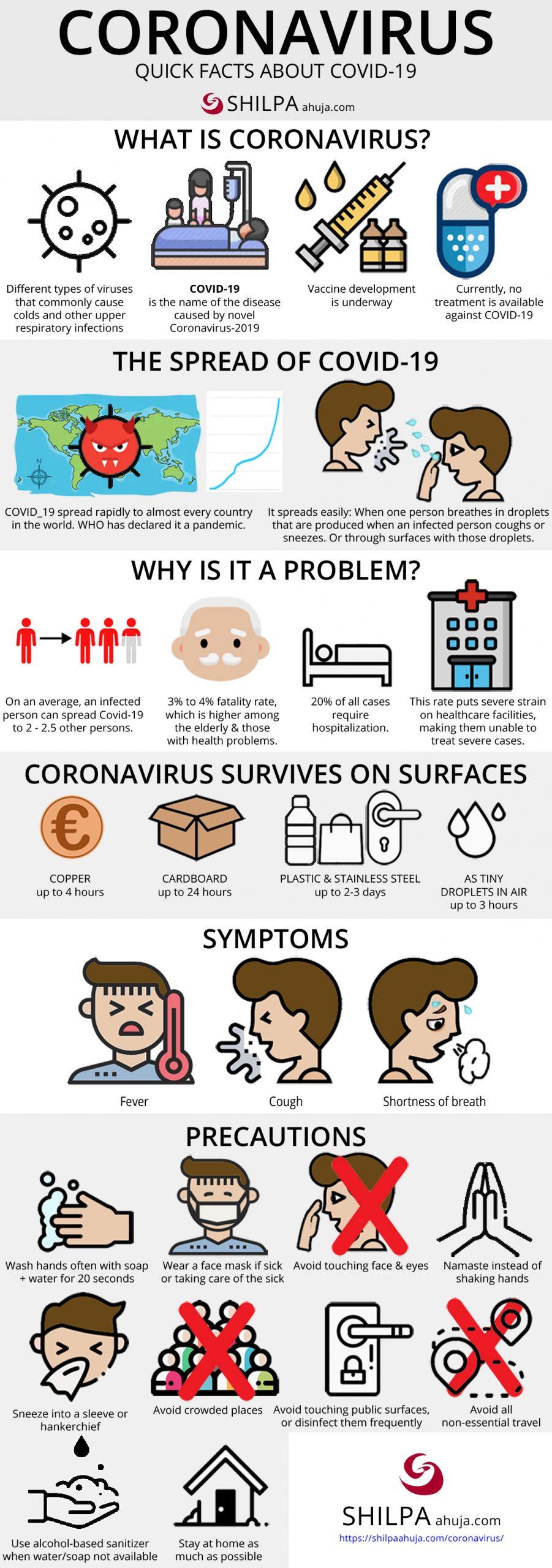 Coronavirus Disease: COVID-19