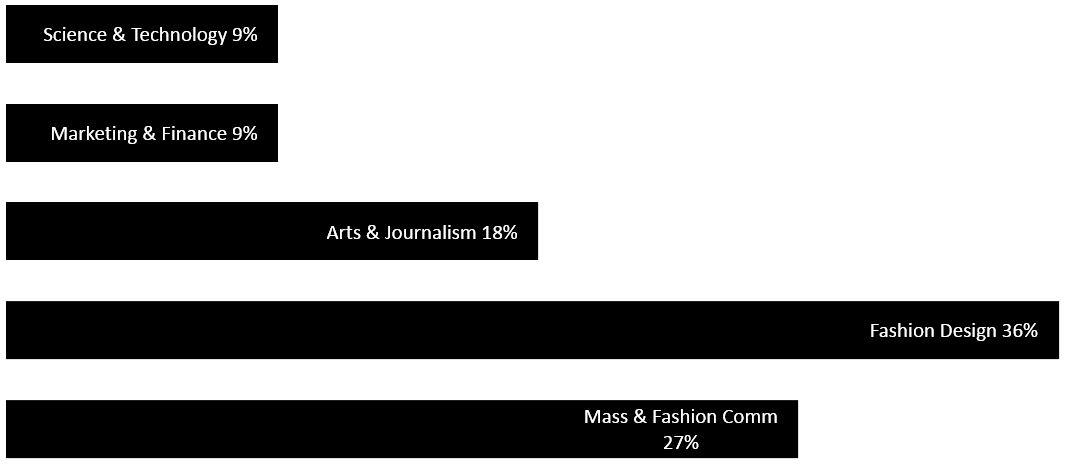 major-academic-qualification